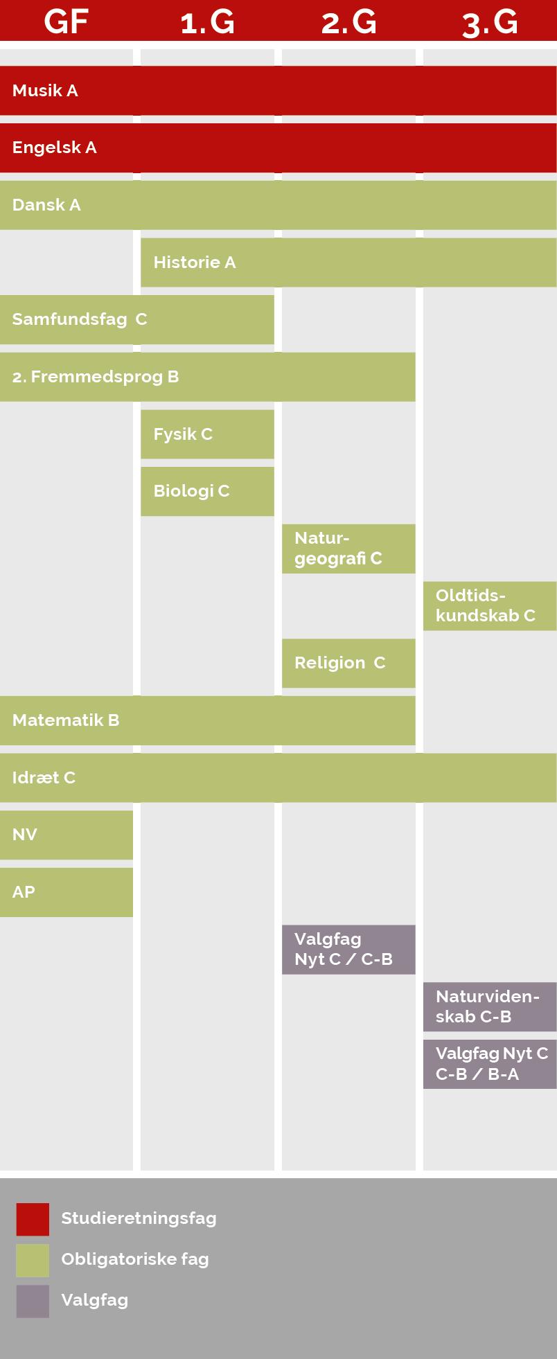 En grafisk model der viser, hvornår du har hvilke fag på denne studieretning. Af modellen fremgår følgende:  Musik og Engelsk på A-niveau, som er dine to studieretningsfag, har du både i  grundforløb,1g., 2.g og 3.g. Dansk på A-niveau, som er et obligatorisk fag, har du både i grundforløb, 1.g, 2.g og 3.g. Historie på A-niveau, som er et obligatorisk fag, har du i 1.g, 2.g og 3.g. Samfundsfag på C-niveau, som er et obligatorisk fag, har du i grundforløb og 1.g. 2. fremmedsprog på B-niveau, som er et obligatorisk fag, har du i grundforløb, 1.g og 2.g. Fysik og biologi på C-niveau, som er obligatoriske fag, har du kun i 1.g. Naturgeografi og religion på C-niveau, som er obligatoriske fag, har du i 2.g.  Oldtidskundskab på C-niveau, som er et obligatorisk fag, har du i 3.g Matematik på B-niveau, som er et obligatorisk fag, har du i grundforløb, 1.g og 2.g. Idræt på C-niveau, som er et obligatorisk fag, har du i grundforløb, 1.g, 2.g og 3.g. NV og AP, som er obligatoriske fag, har du kun i grundforløb. I 2.g har du et valgfag, som enten er et nyt C-niveau-fag eller et fag, du hæver fra C-niveau til B-niveau. I 3.g skal du hæve et naturvidenskabeligt fag på C-niveau til B-niveau samt enten vælge et nyt valgfag, hæve et valgfag på C-niveau til B-niveau eller hæve et valgfag fra B-niveau til A-niveau.