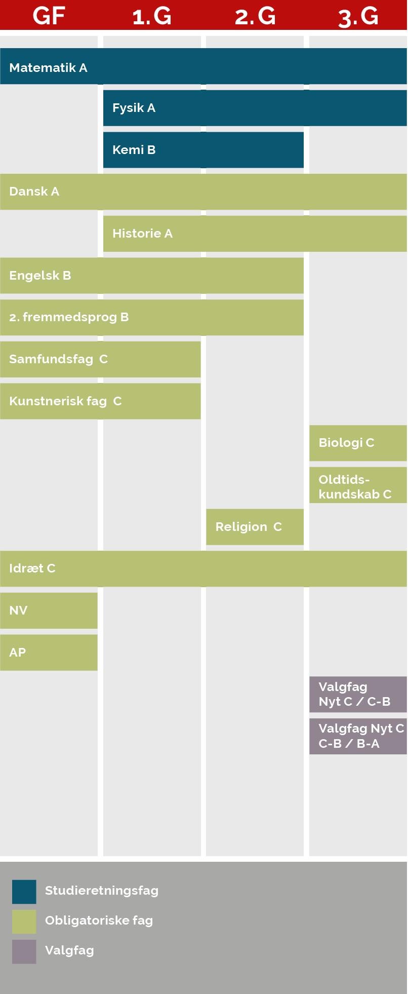 En grafisk model der viser, hvornår du har hvilke fag på denne studieretning. Af modellen fremgår følgende: Matematik på A-niveau, som er et studieretningsfag, har du både i grundforløb, 1.g og 2.g. Fysik på A-niveau, som er et studieretningsfag, har du i 1.g og 2.g. Kemi på B-niveau, som er dit tredje studieretningsfag, har du i 1.g og 2.g Dansk på A-niveau er et obligatorisk fag, du har i både grundforløb, 1.g, 2.g og 3.g. Historie på A-niveau er et obligatorisk fag, du har i 1.g, 2.g og i 3.g Engelsk på B-niveau og 2. fremmedsprog på B-niveau, som begge er obligatoriske fag, har du i grundforløb, 1.g og 2.g Samfundsfag og kunstnerisk fag på C-niveau, som begge er obligatoriske fag, har du i grundforløb og 1.g Biologi og Oldtidskundskab på C-niveau, som er obligatoriske fag, har du i 3.g Religion på C-niveau, som er et obligatorisk fag, har du i 2.g. Idræt på C-niveau, som er et obligatorisk fag, har du i grundforløb, 1.g, 2.g og 3.g. NV og AP, som er obligatoriske fag, har du kun i grundforløb. I 3.g har du samlet to valgfag, som enten er et nyt fag på C-niveau eller et C-niveau-fag, som du hæver til B-niveau eller et valgfag, som du hæver fra B-niveau til A-niveau.